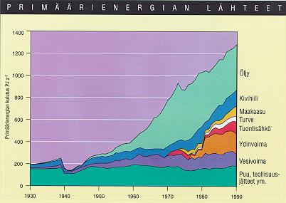 Kuva 1.8. Primäärienergian kulutus Suomessa 1930-1990 (SILMU 1992).